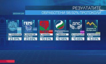 В Болгарии на парламентских выборах лидирует партия телеведущего Слави Трифонова
