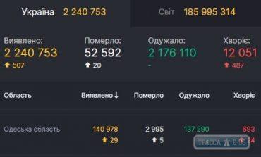COVID-19 обнаружен за сутки у 29 жителей Одесской области