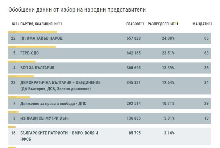 итоги выборов в Болгарии