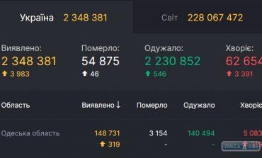 За сутки COVID-19 обнаружен у 319 жителей Одесской области