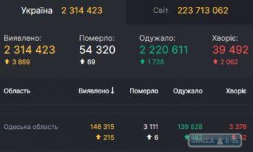 За сутки COVID-19 обнаружен у 215 жителей Одесской области