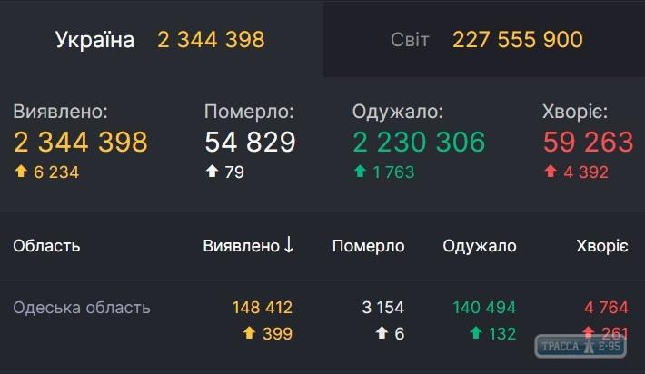 За сутки COVID-19 обнаружен у 399 жителей Одесской области