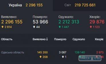 COVID-19 обнаружен за сутки у 208 жителей Одесской области
