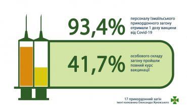 В Одесской области пограничники активно вакцинируются от COVID-19